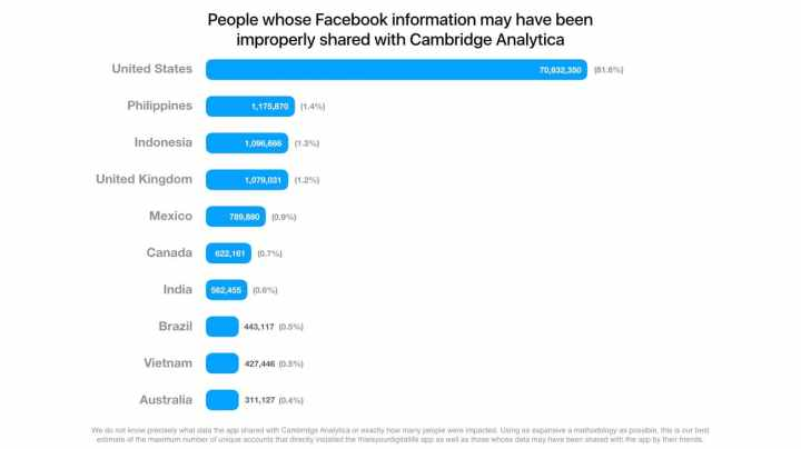 facebook-released-this-chart-on-wednesday-showing-the-number-of-user-accounts-that-saw-data-improper